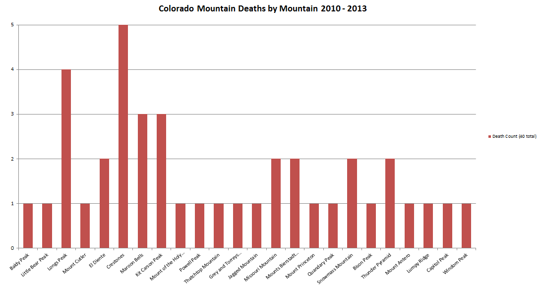 colorado-mountaineering-deaths-2010-2013
