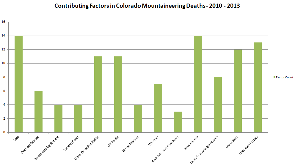 contributing-factors-colorado-mountaineering-deaths-2010-2013