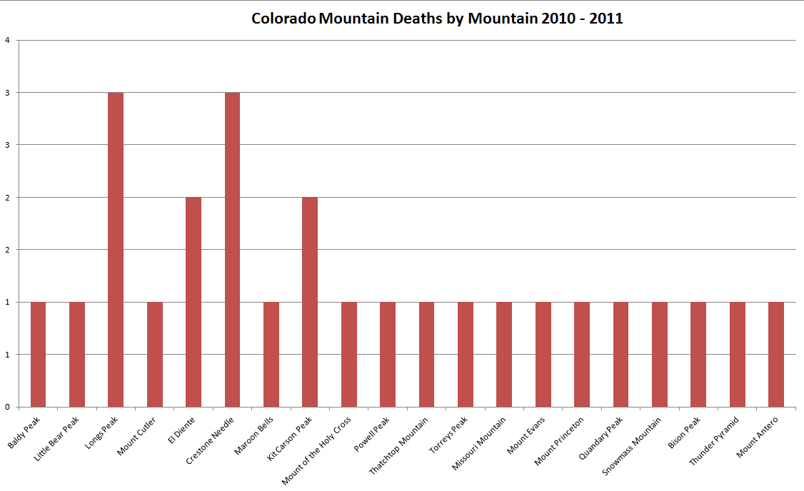 Colorado Mountaineering Deaths by Mountain 2010 - 2011