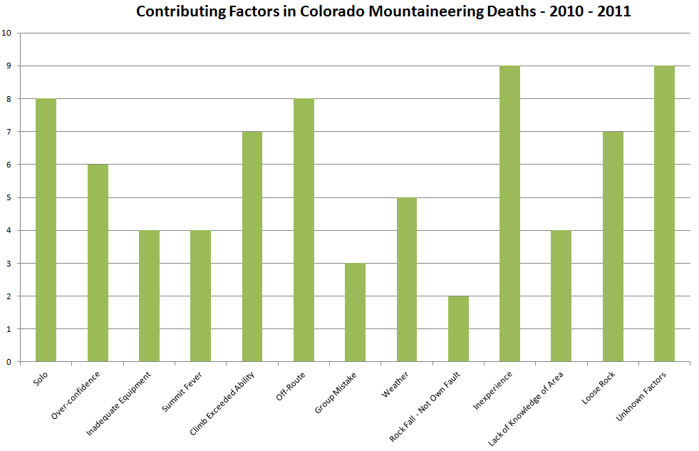 Colorado Mountaineering Deaths - Contributing Factors - 2010 - 2011