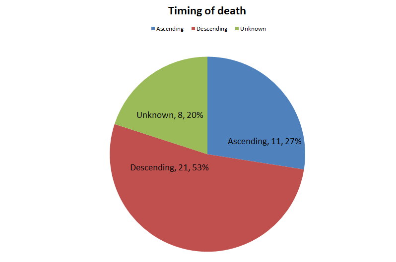colorado-mountaineering-deaths-timing-2010-2013