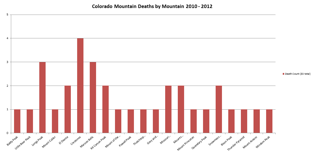 Colorado Mountaineering Deaths 2010-2012