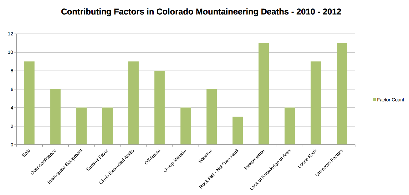 Colorado Mountaineering Deaths 2010-2012 contributing factors