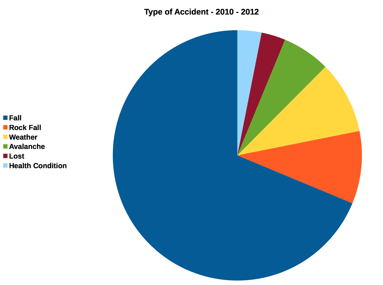Colorado Mountaineering Deaths 2010-2012 type of death