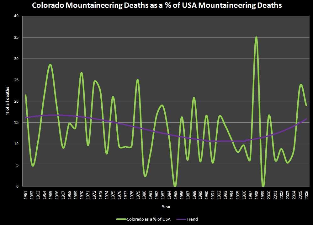 Colorado Mountaineering Deaths as a Percentage of USA Deaths