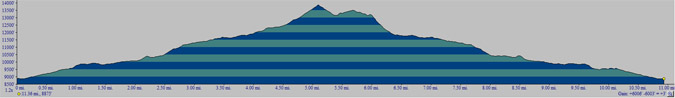 Mount Adams Elevation Profile